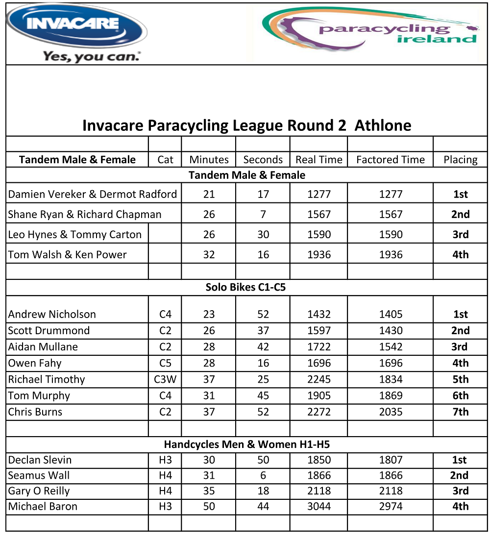 invacare results